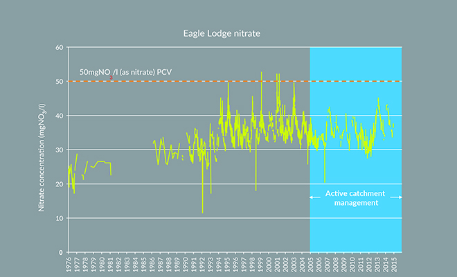 Graph showing nitrate trend at Eagle Lodge source