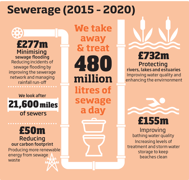 Where your money goes - sewerage